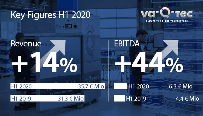 va-Q-tec continues to report significant growth in H1 2020 and boosts profitability