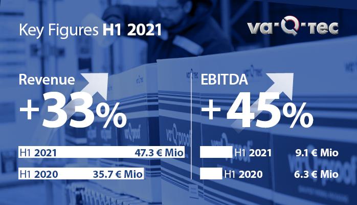 Stärkstes Halbjahr der Firmengeschichte: va-Q-tec mit breitem Wachstum weiter auf Rekordkurs