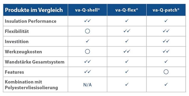 Vergleich unserer Systemlösungen va-Q-shell, va-Q-flex und va-Q-patch in Bezug auf Isolierungsperformance, Flexibilität, investition, Werkzeugkosten, Wandstärke des Gesamtsystems, Feature-Angebot und Kombination mit Polyestervliesisolierung.