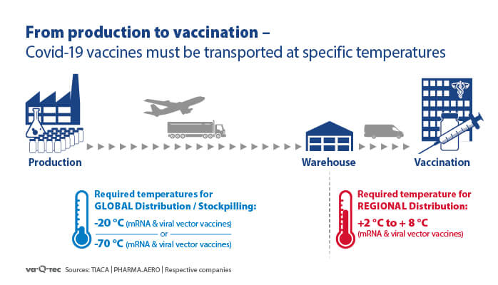From production to vaccination – CoVid-19 vaccines must be transported at specific temperatures