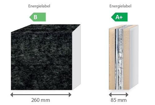 Vergleich einer konventionellen Dämmung (Isolationsvlies) zu va-Q-shell: Unsere Systemlösung va-Q-shell bietet bei einem Drittel der Dämmstärke (85mm) zur konventionellen Dämmung (260mm) ein Energielabel von a+