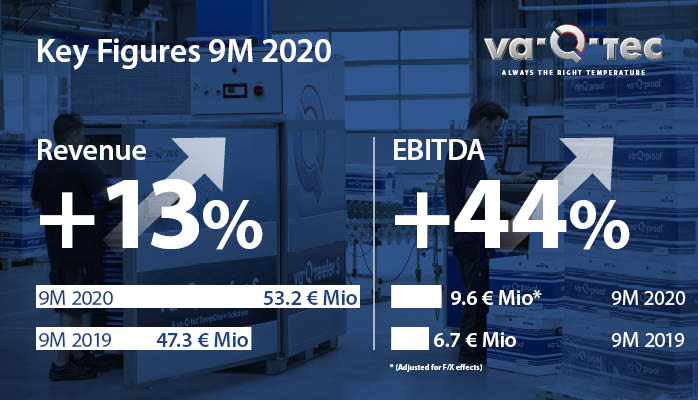 va-Q-tec continues on growth track in the first three quarters of 2020