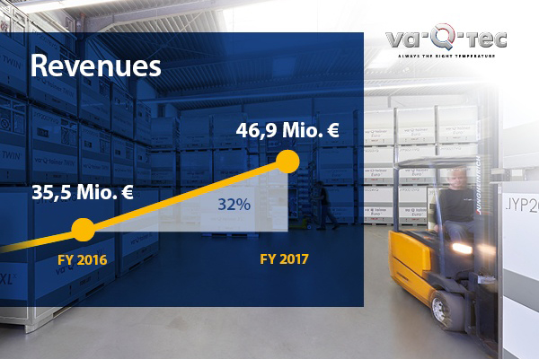 va-Q-tec publishes preliminary 2017 results