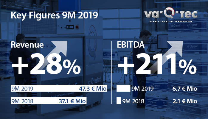 va-Q-tec continues on its growth track in the first three quarters of 2019 and raises its revenue forecast
