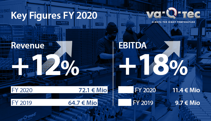 va-Q-tec expects exceptionally strong and profitable revenue growth to between EUR 90 million and EUR 100 million in 2021