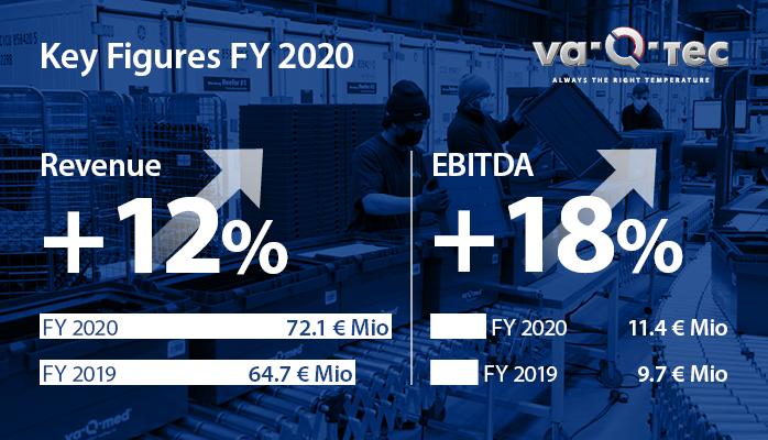 va-Q-tec erwartet 2021 ein außergewöhnlich starkes und profitables Umsatzwachstum auf 90 bis 100 Mio. EUR
