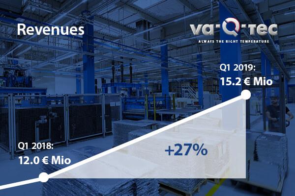 va-Q-tec setzt positiven Trend im ersten Quartal 2019 fort