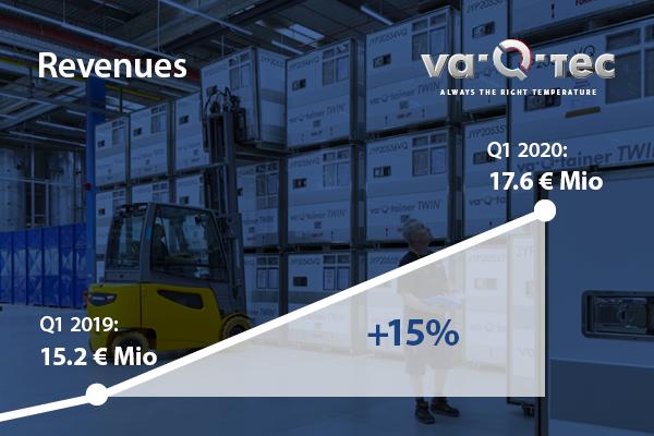 va-Q-tec im 1. Quartal 2020 weiter auf Wachstumskurs
